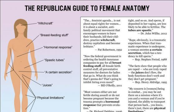 The Republican Guide to the Female Anatomy