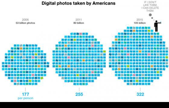 """How Many Digital Photos Do Americans Take a Year?"" A lot."